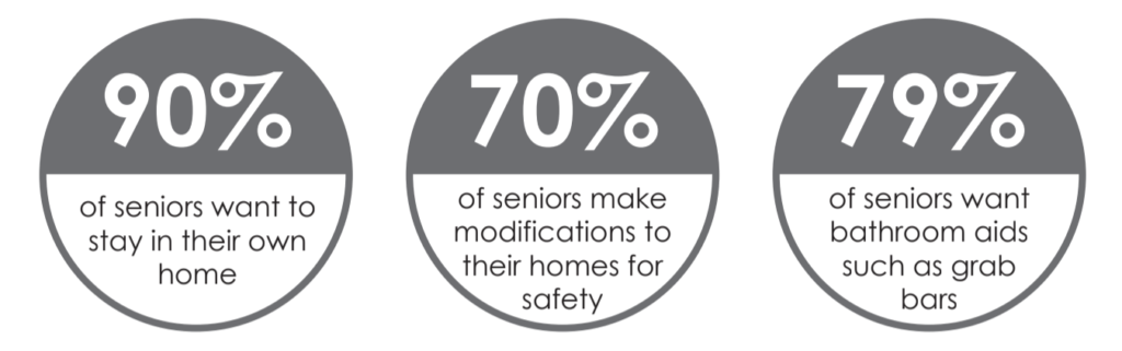 90% of seniors want to stay in their own home 70% of seniors make modifications to their homes for safety 79% of seniors want bathroom aids such as grab bars